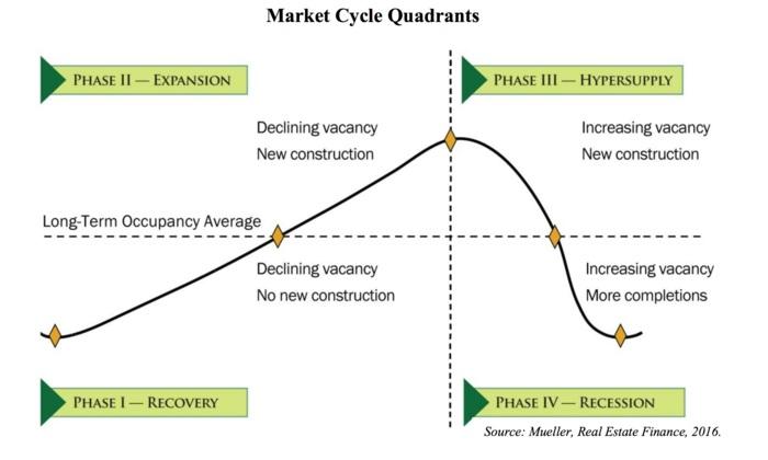 Real Estate Market Cycle Quadrants