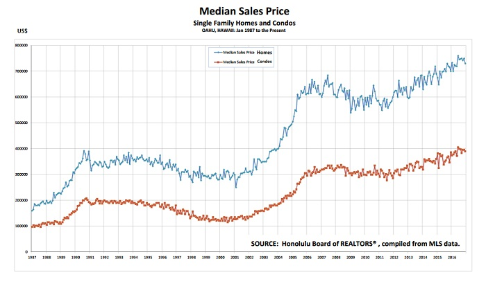 Median Sales Price Change Oahu from 1987